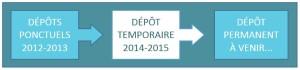 Fleches depot (2)